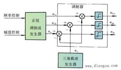 直流伺服电机原理原理图
